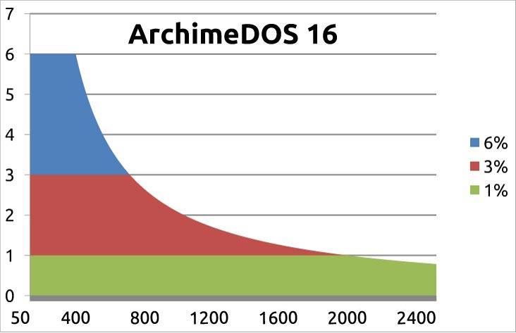 ArchimeDOS 16 Leistungsdiagramm
