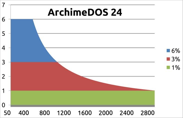 ArchimeDOS 24 Leistungsdiagramm